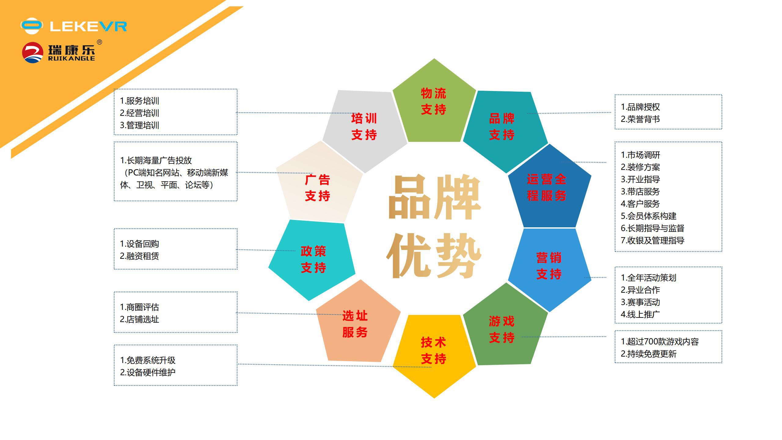 乐客VR联营项目介绍_14